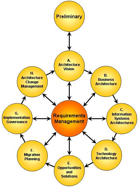 Enterprise Architecture Eitbok