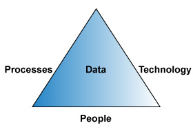 Processes-technology-people.jpg