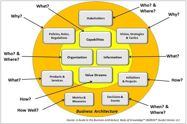 Figure2.2 BusinessArchitectureEcosystem.JPG
