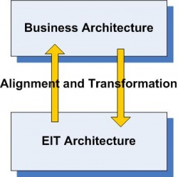 Figure2.4 BusinessArch ContinuousITAlignment.JPG