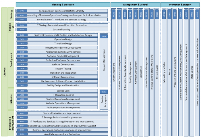 ICD IT Skill Frameworks.png