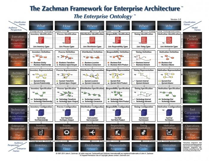 Enterprise architecture eitbok zachman frameworkg malvernweather Image collections