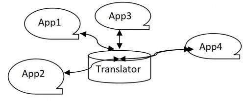 AppTranslatorInteroperability.jpg