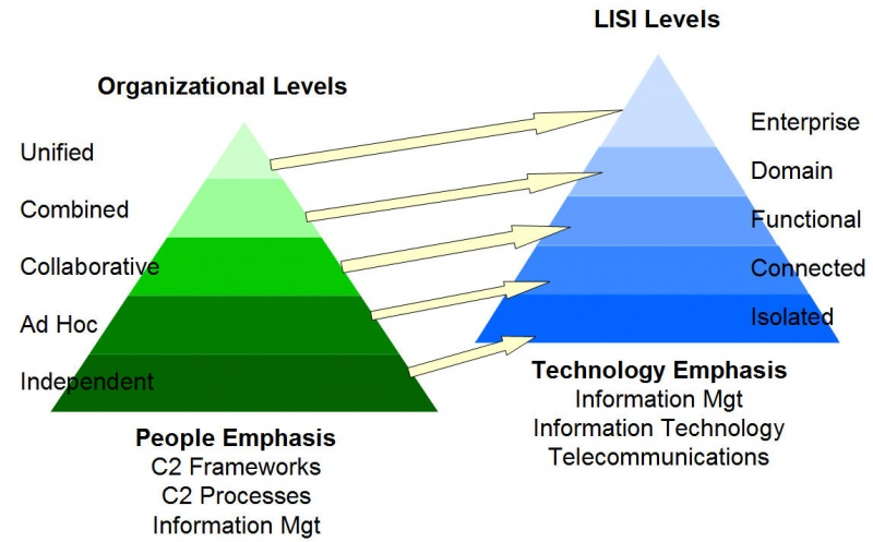 organizational levels Management levels indicate the three levels of the organizational hierarchy that are top-level management, middle management, lower level management.
